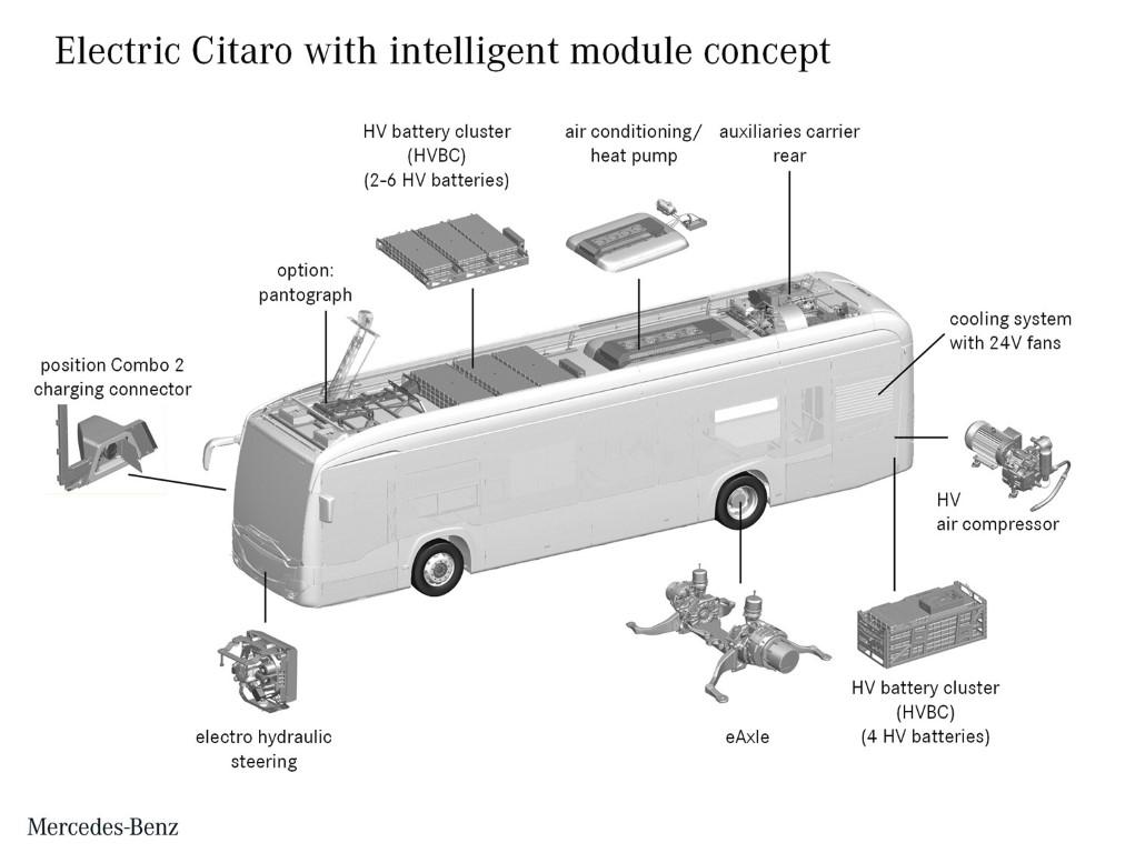 Mercedes-Benz Citaro mit vollelektrischem Antrieb: eWorkshop: Der Mercedes-Benz Citaro fährt elektrisch