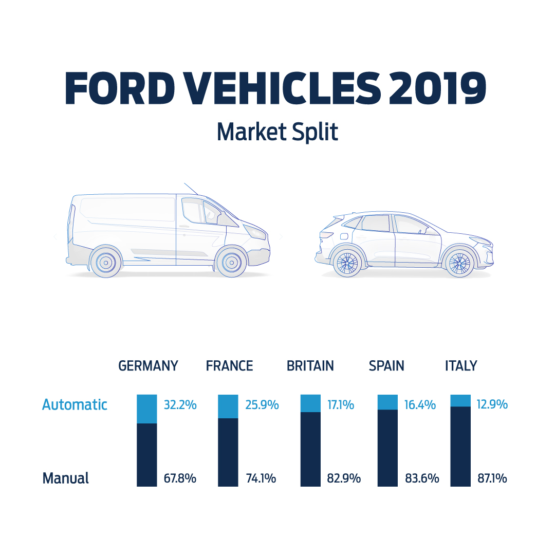 More and more European drivers are choosing vehicles with automatic transmissions, according to new sales data from Ford.