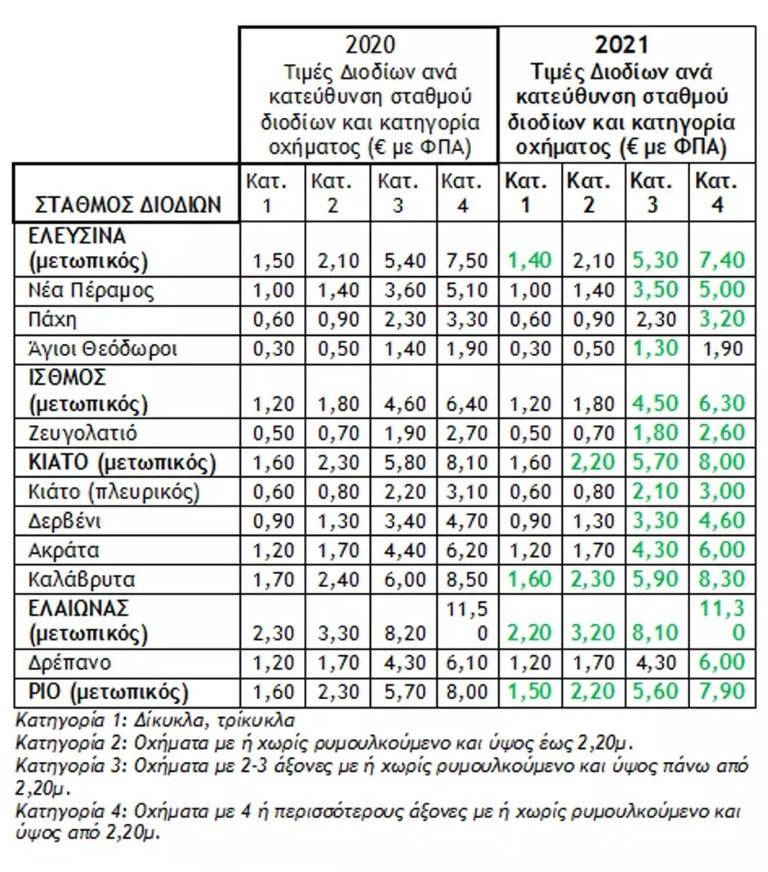 Ολυμπία Οδός Μειώσεις στις τιμές των διοδίων απο 112021