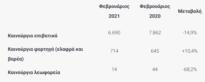 Ταξινομήσεις καινούργιων οχημάτων κατά το Φεβρουάριο 2021_1