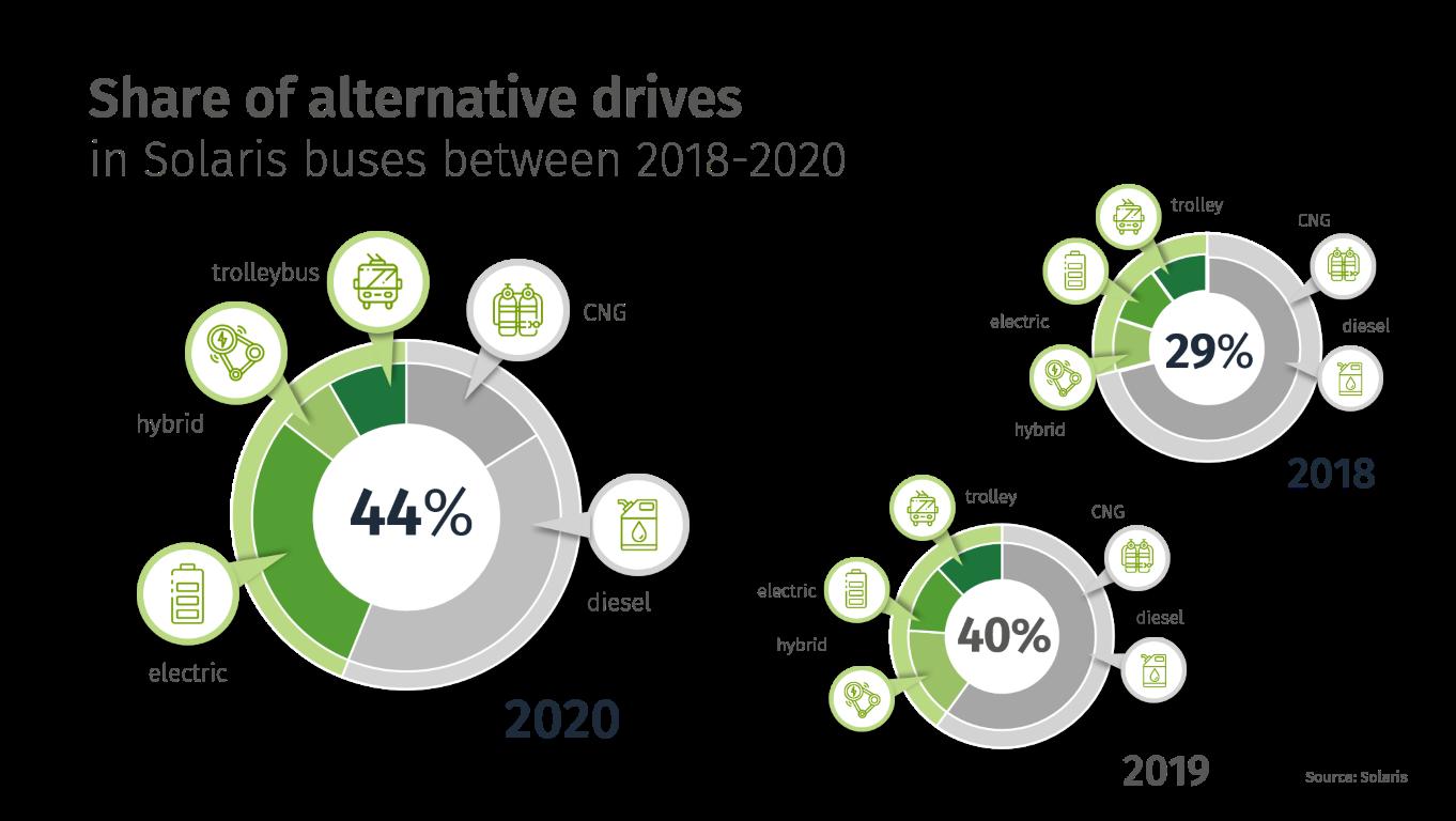 Εικ. 2 Μερίδιο οχημάτων με εναλλακτική γραμμή κίνησης στη δομή πωλήσεων το 2020, 2019 και 2018.