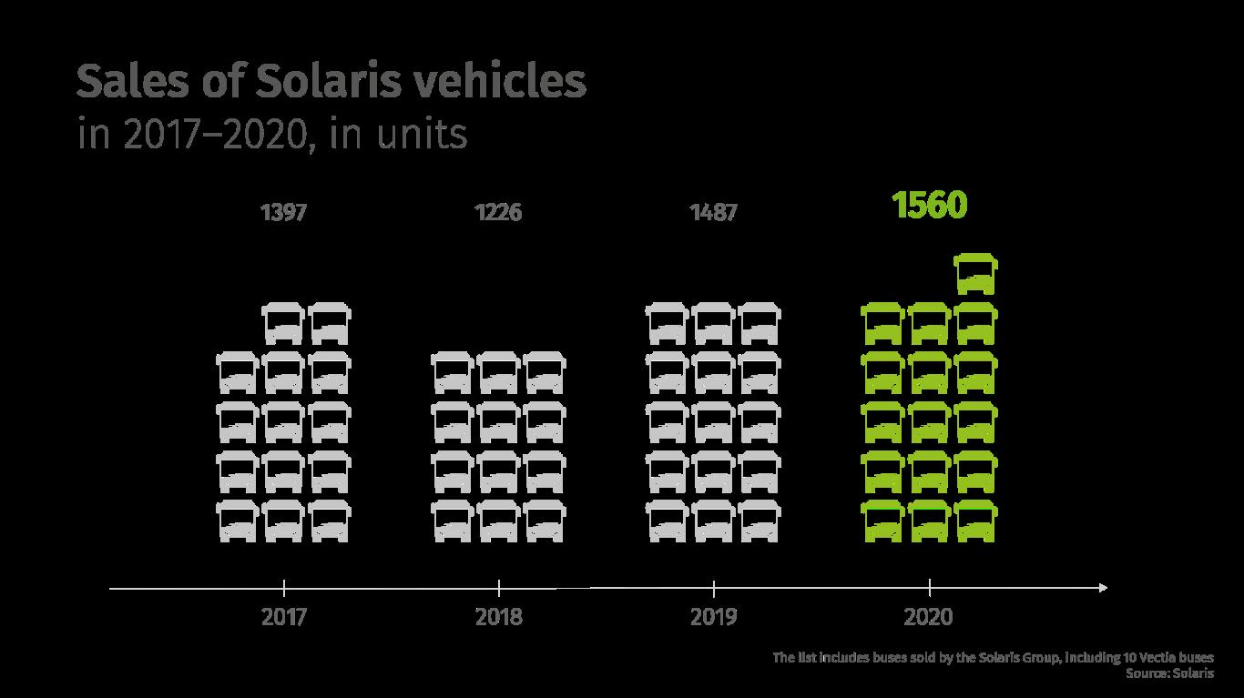 Εικ. 1. Πωλήσεις οχημάτων Solaris από το 2017 έως το 2020, σε μονάδες.