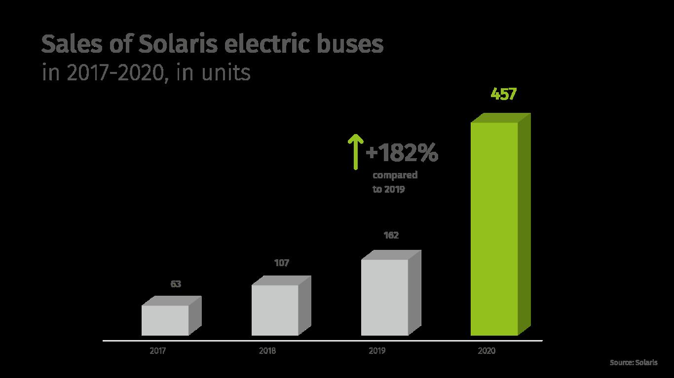 Εικ. 3. Πωλήσεις ηλεκτρικών λεωφορείων Solaris από το 2017 έως το 2020.