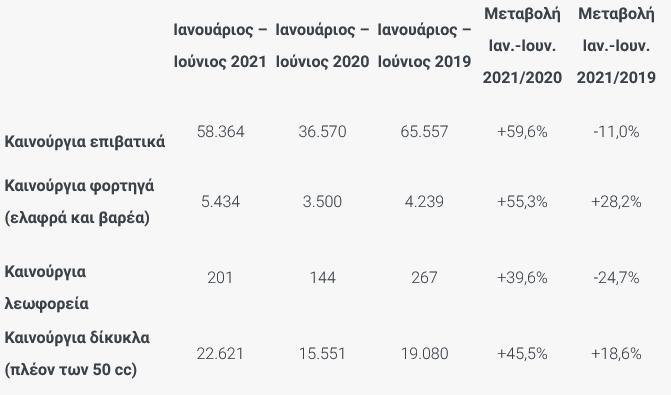 Ταξινομήσεις καινούργιων οχημάτων Ιούνιος 2021