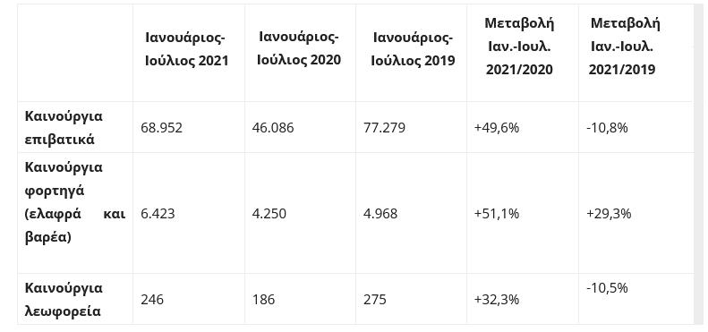 Αύξηση στις ταξινομήσεις επαγγελματικών οχημάτων το 7μηνο 2021 - YouTruck gr